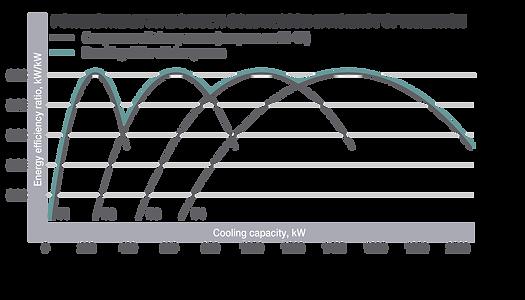 Energieeffizienz-Chart