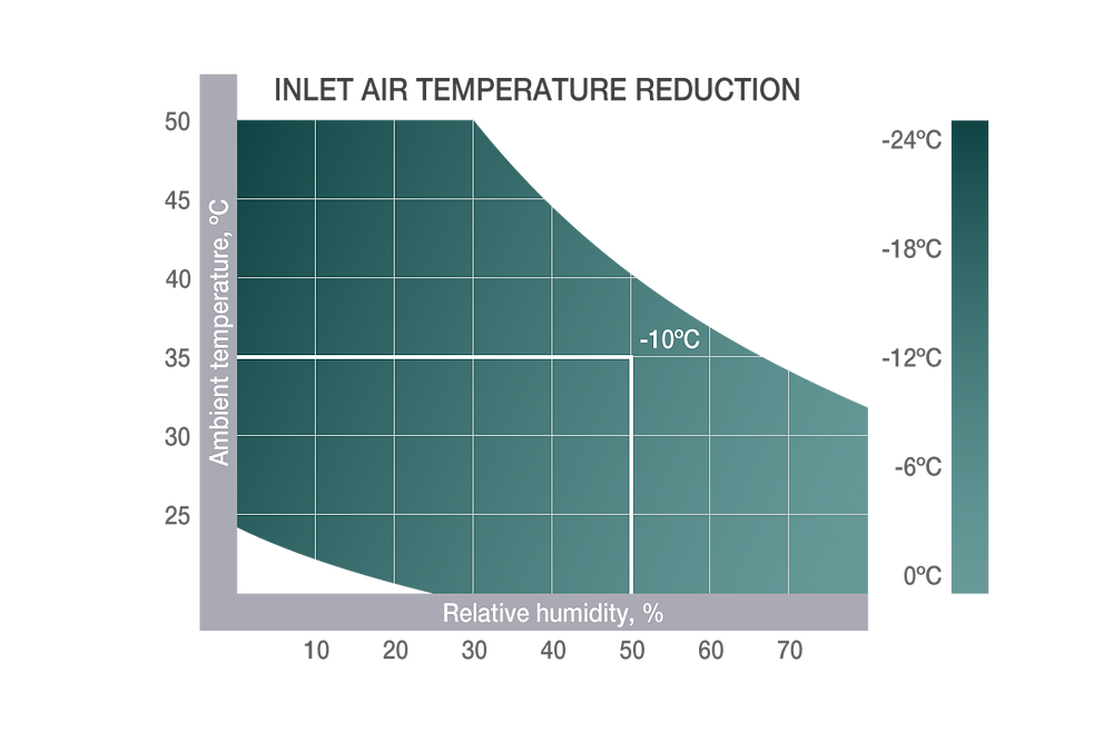 Verdunstungskühlung