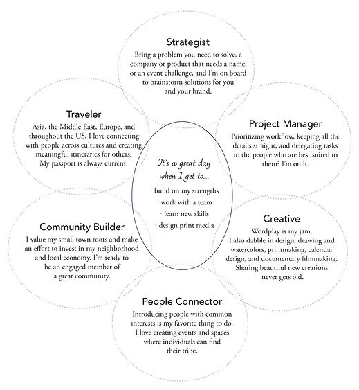 skills interests vin diagram