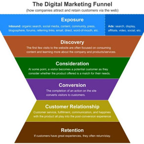 F is for Funnel (of the digital marketing variety)...