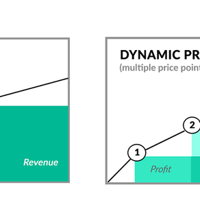 Y is for 'Y' use dynamic pricing & revenue management.