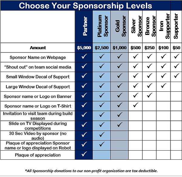 Sponsorship Chart1.png