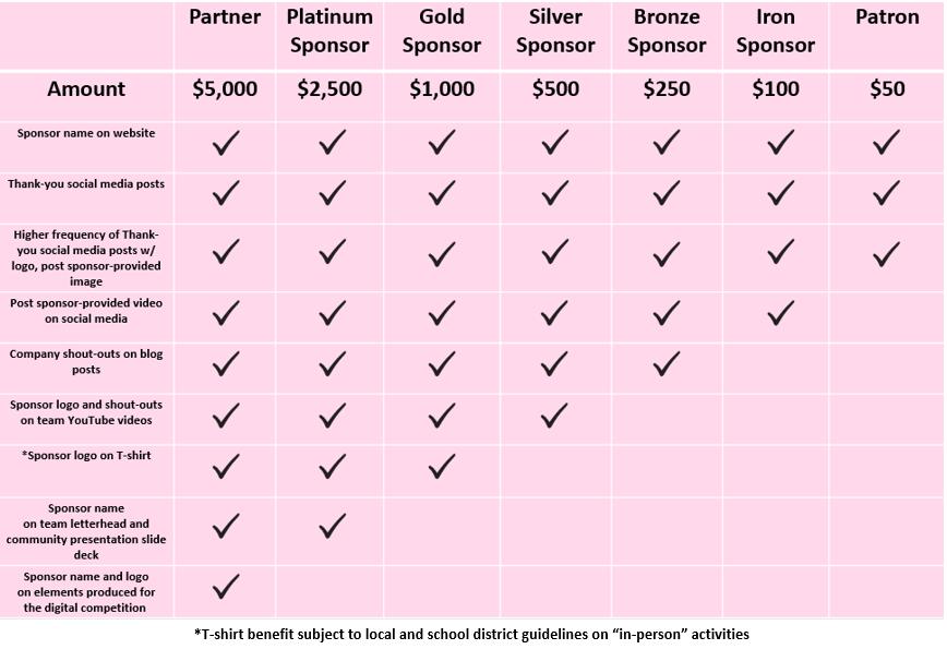 PittsfordRobotics-2021 Sponsor Benefits.