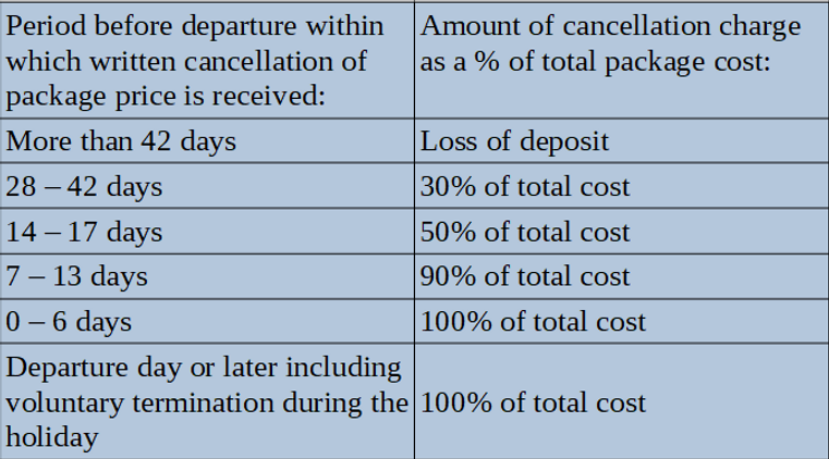 Cancellation Charges Grid.png