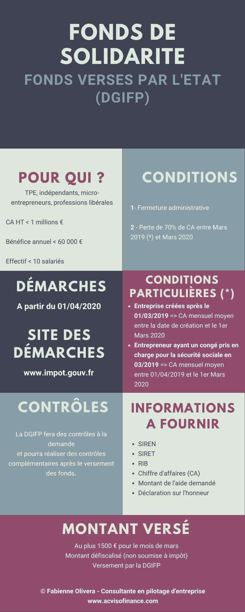 Infographie des informations nécessaires pour le versement de l'aide de l'Etat pour les petites entreprises
