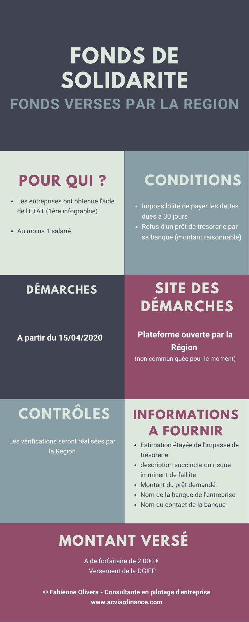 Infographie des informations nécessaires pour le versement de l'aide de la Région pour les petites entreprises
