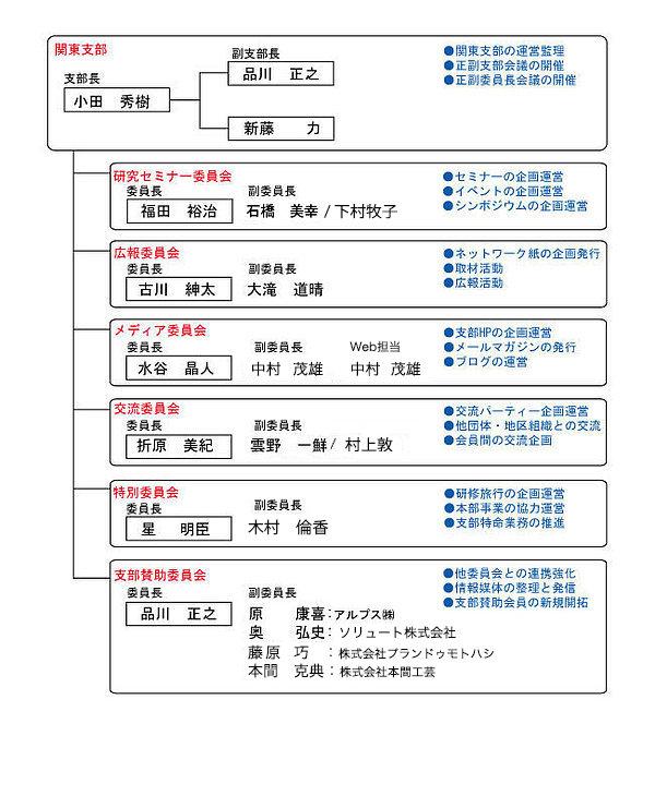 関東支部組織図.jpg