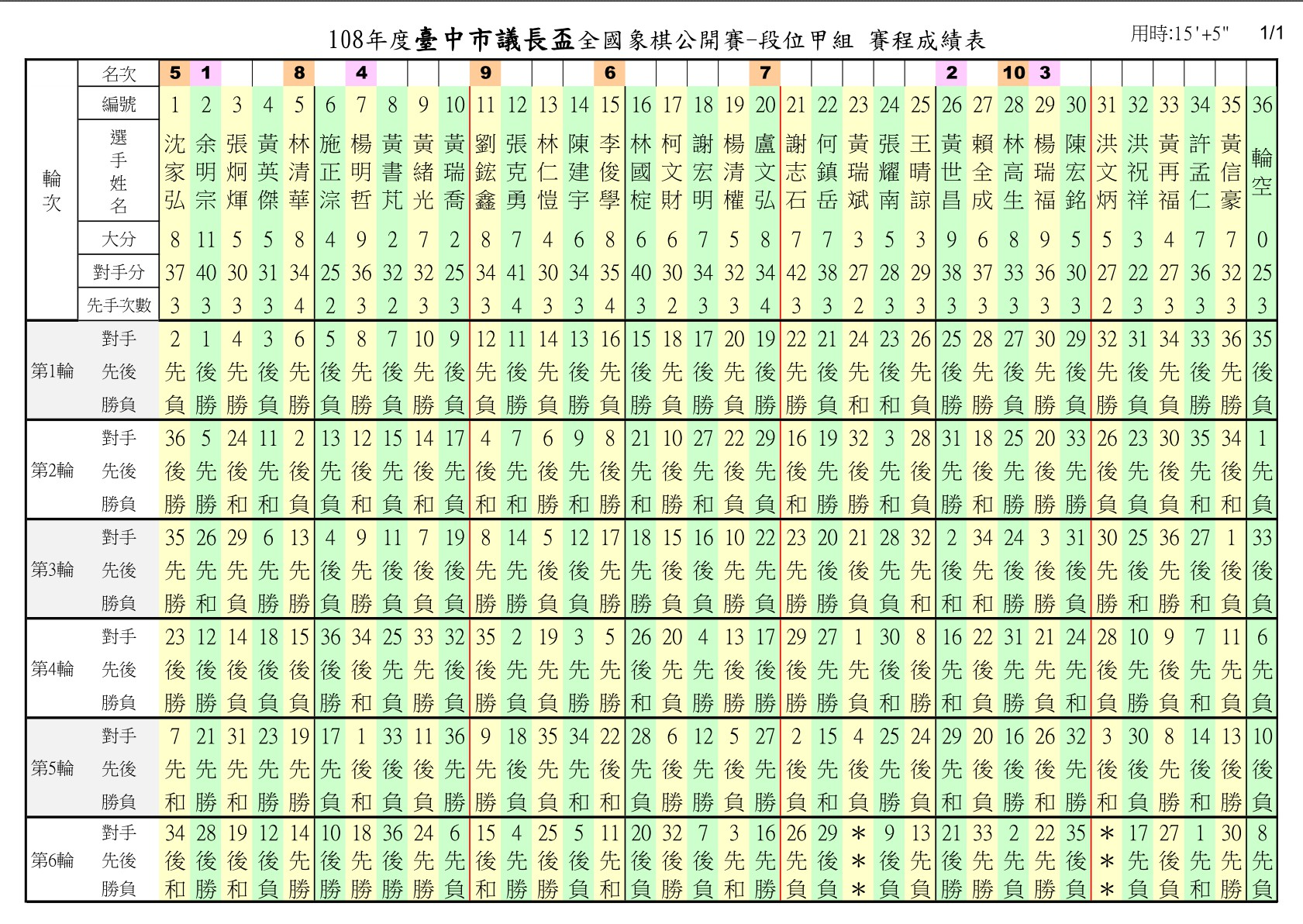 108年台中市議長盃11