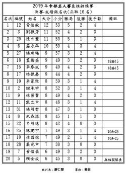 2019年中部名人象棋錦標賽決賽1