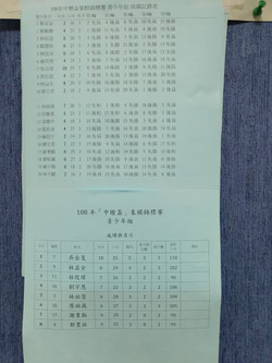 108. 9. 29 中壢盃_191102_0124
