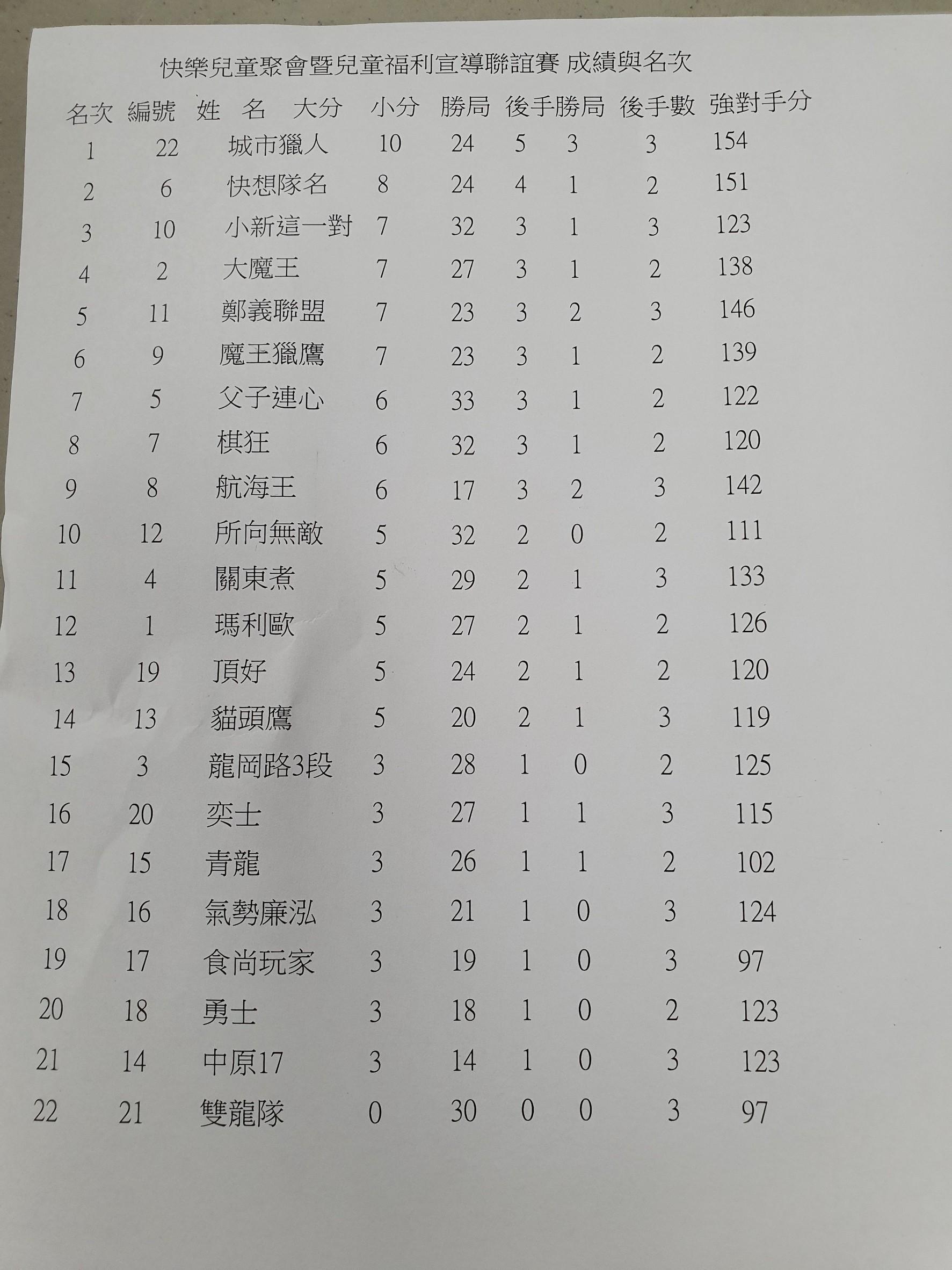 20190720 快樂象棋賽_190723_0001