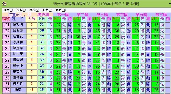 2019年中部名人象棋錦標賽決賽10