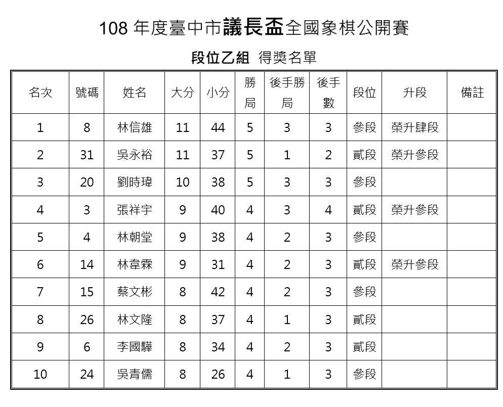 108年台中市議長盃6