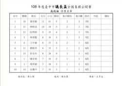 108年台中市議長盃3