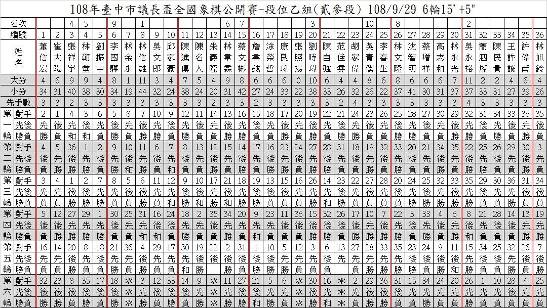 108年台中市議長盃4