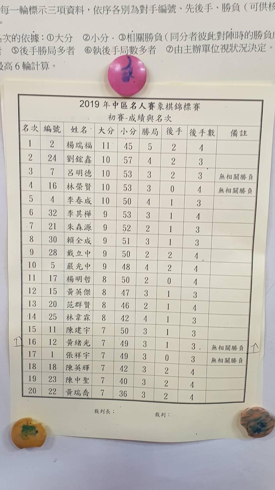 108名人賽26