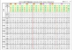 108年台中市議長盃14