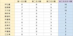 會內賽成績表_191102_0003