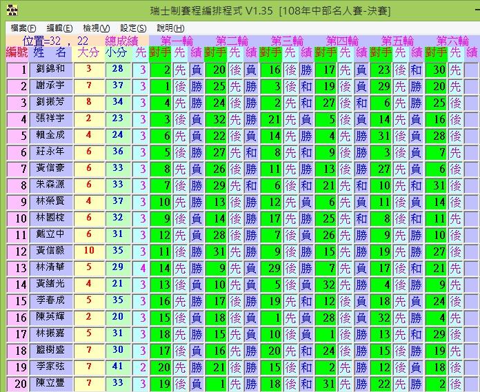 2019年中部名人象棋錦標賽決賽9