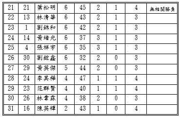 2019年中部名人象棋錦標賽決賽2