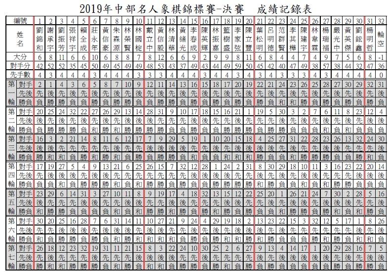 2019年中部名人象棋錦標賽決賽3