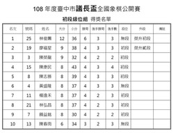 108年台中市議長盃5