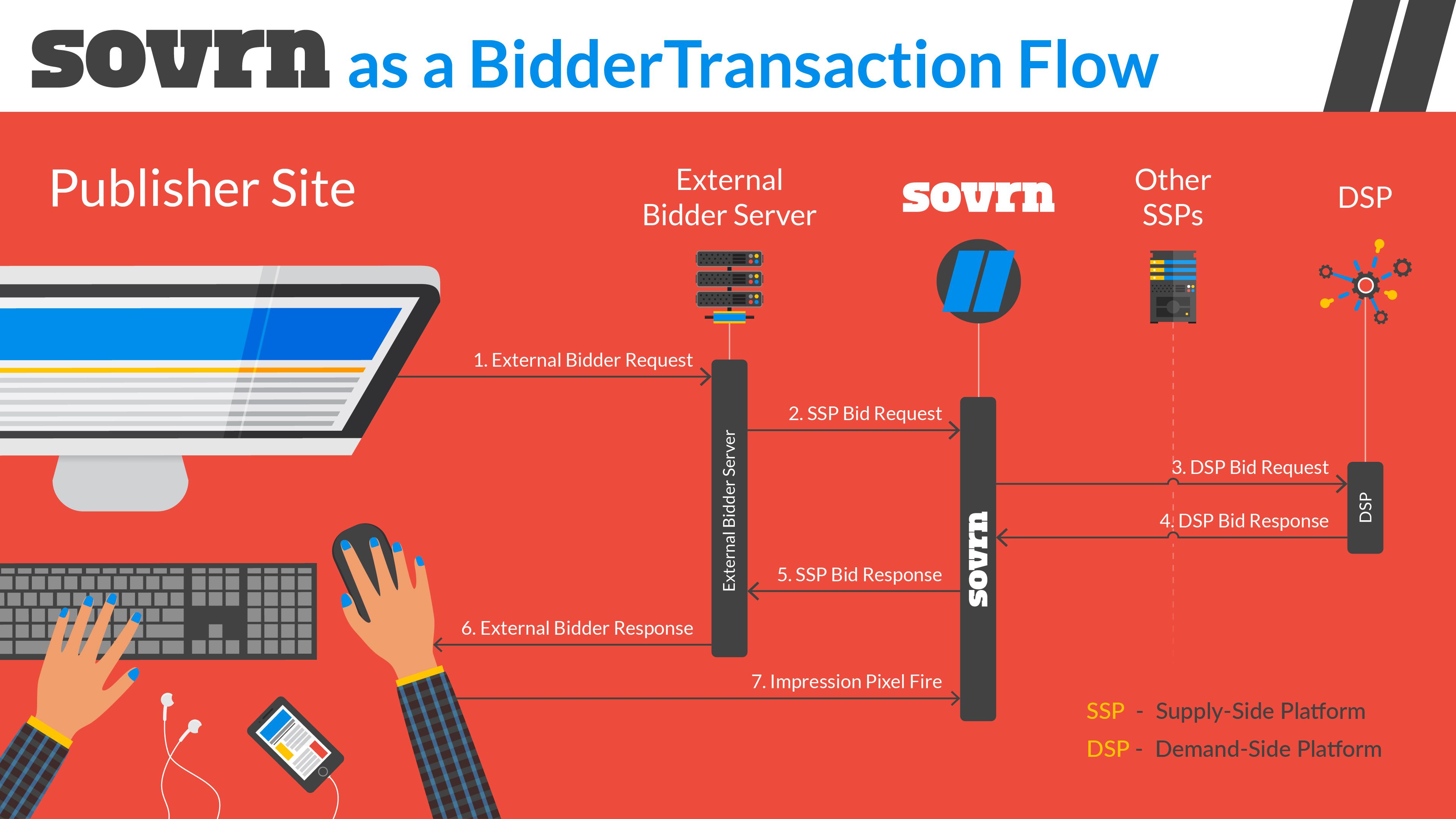 BidderTransactionFlow4k