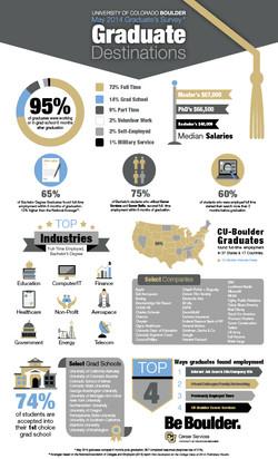 Graduate Destination Inforgraphic