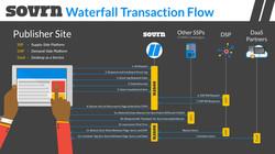 WaterfallTransactionFlow4k