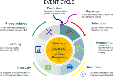 The Integrated Operation Center as a key Asset for Enterprise Resilience