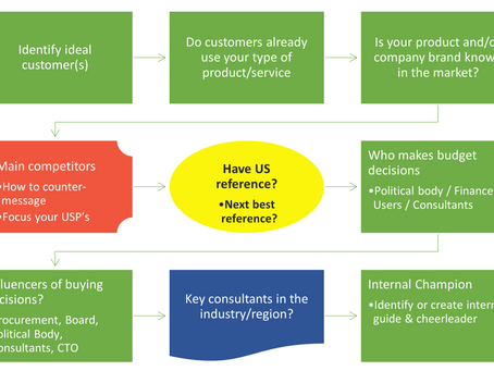 Components of a successful beachhead strategy for the US market