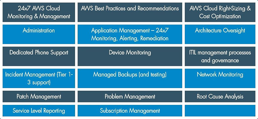 24x7 AWS Cloud Monitoring & Management  AWS Best Practices and Recommendations  AWS Cloud Right-Sizing & Cost Optimization Administration  Application Management – 24x7 Monitoring, Alerting, Remediation  Architecture Oversight Dedicated Phone Support  Device Monitoring  ITIL management processes and governance Incident Management (Tier 1-3 support)  Managed Backups (and testing)  Network Monitoring Patch Management  Problem Management  Root Cause Analysis Service Level Reporting  Subscription Management