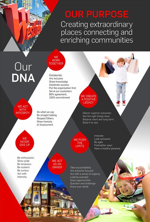 Westfield - Purpose & DNA Signs - web 16