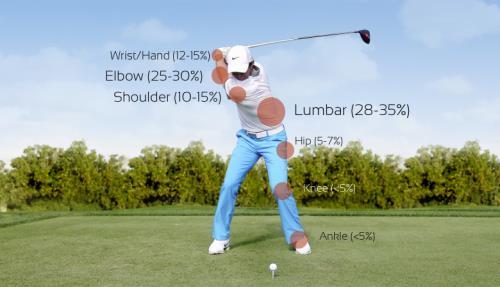 TPI Golfing-InjuriesGolf-Workout