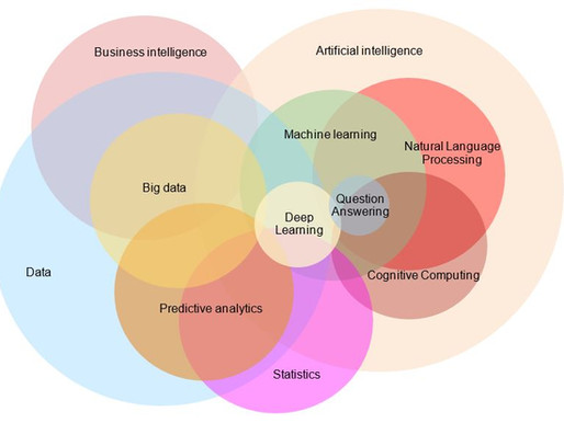 """Webinar # 1 """"Machine Learning: Decision Trees"""" Available Starting July 31, 2019"""