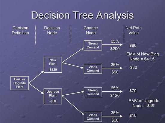 Decison Tree Analysis.jpg