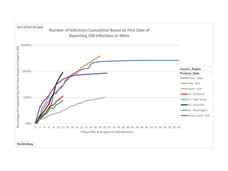 A comparison of COVID-19 growth