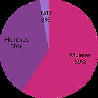 Analíticas_género_Caravanchela.png