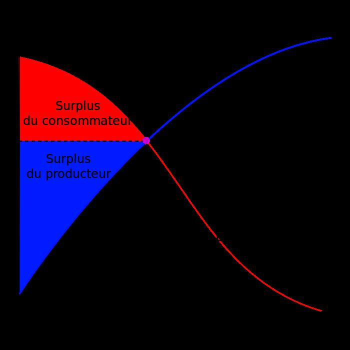 Graphe offre & demande