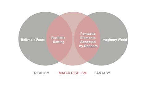 Magic Realism Diagram.png