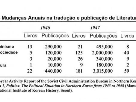 """""""A construção do Estado norte-coreano"""""""