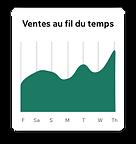 Tableau de bord Wix Analytics d'un site