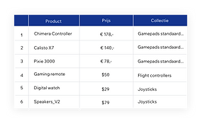 Velo's geïntegreerde database voor naadloos contentbeheer