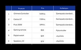 Velos integrerte database for sømløs innholdsadministrering