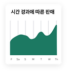 온라인 세라믹 도자기 매장의 Wix 애널리틱스 대시보드, 시간에 따른 매