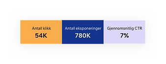Data fra Google Search Console