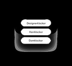 SEO-nyckelord för en klockhemsida