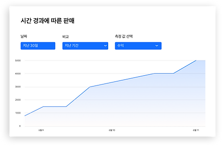 Wix 애널리틱스의 시간별 매출 보고서