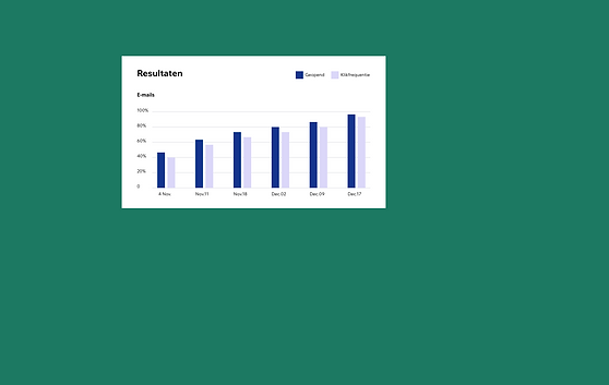 Afbeelding van een staafdiagram met e-ma