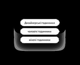 Ключові слова SEO для сайту магазину годинників